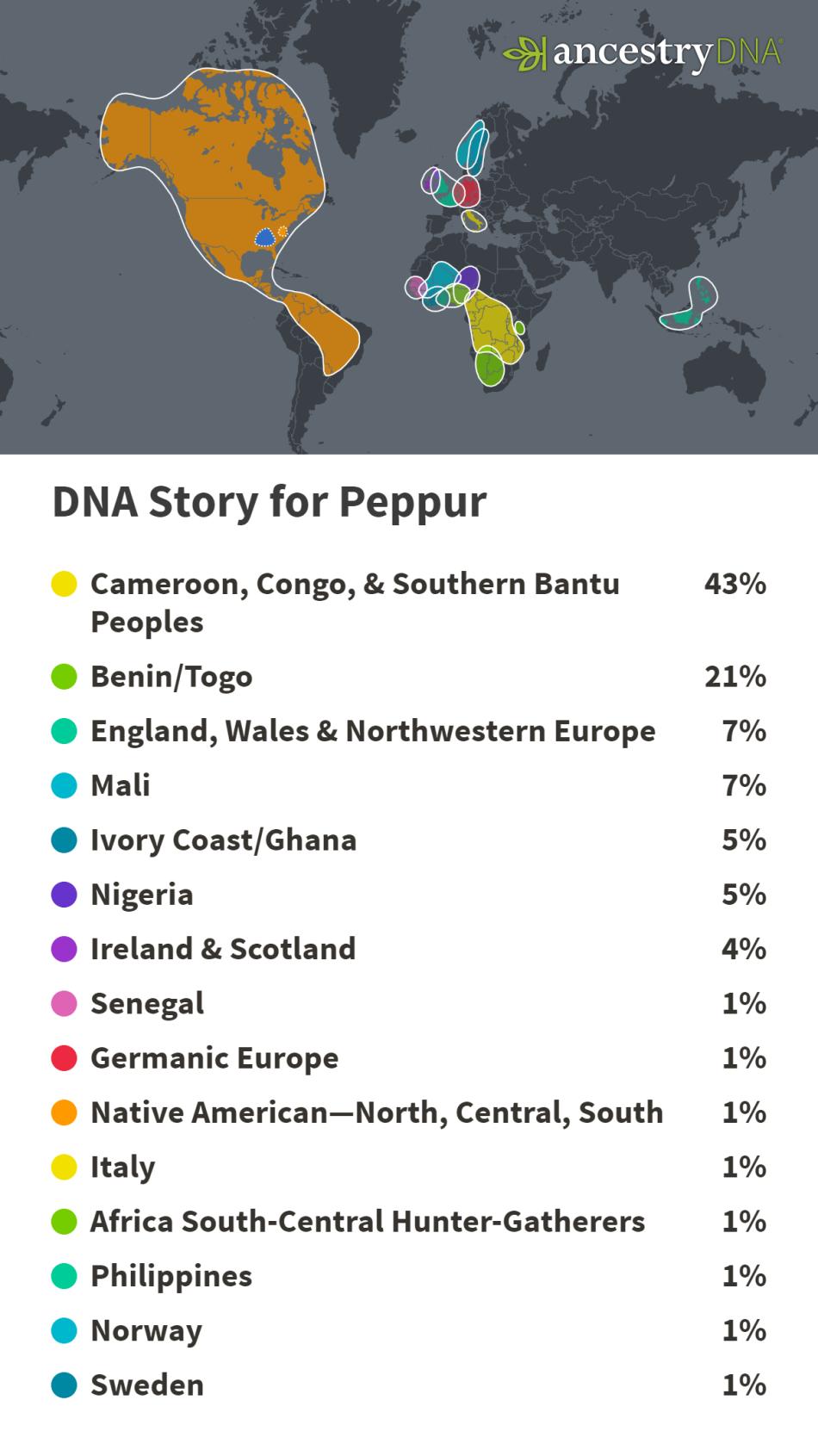ancestry peppur ethnicity
